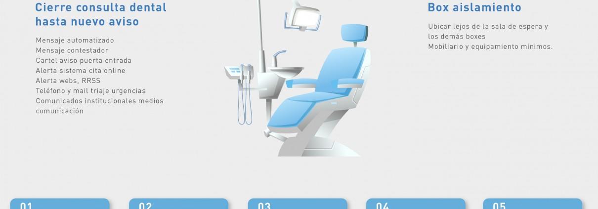 Medidas COVID-19 Clínica dental Lorenzo